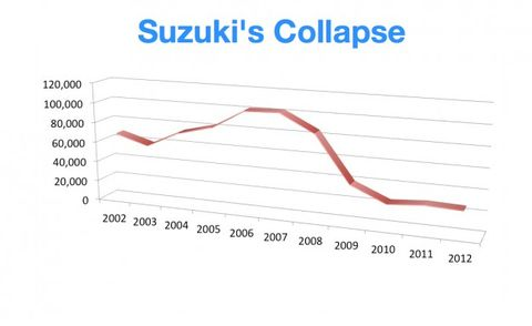 Suzuki Ends U S  Car Sales: Why It Had to Do It (And Other