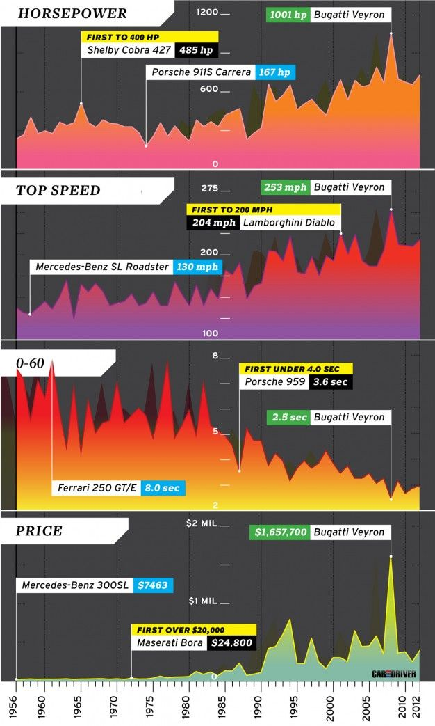 climbing mount awesome plotting supercar stats from then to now