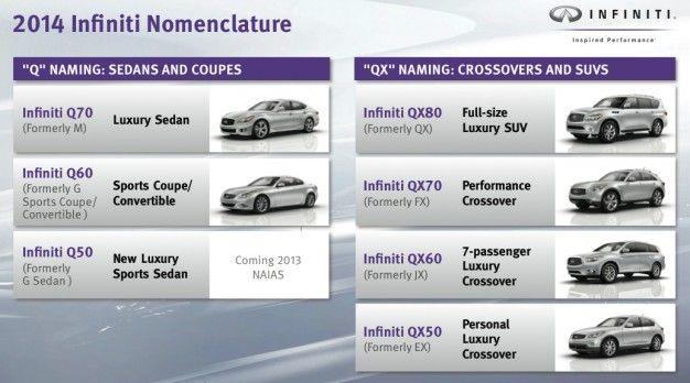 2014 infiniti nomenclature