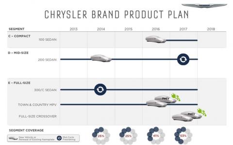 Chrysler Product Plan Slide