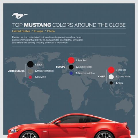 2015 Mustang Colors >> The World S Favorite 2015 Ford Mustang Colors Are News Car