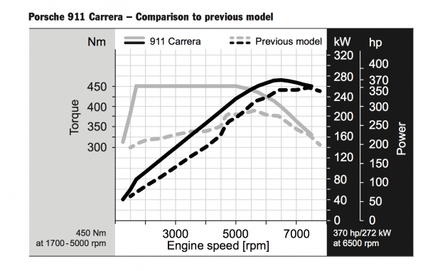 tech dive new porsche 911 carrera\u0027s twin turbo flat six \u2013 news Engine Cutaway Diagram