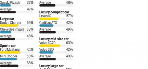 Which Vehicles Hold Their Value Best And Are Total Depreciation Disasters