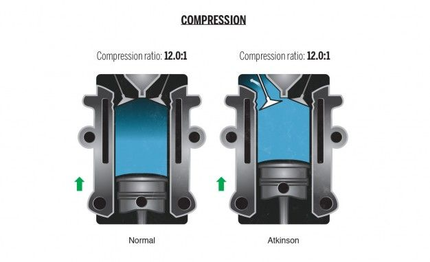 what is the atkinson combustion cycle, and what are its benefits Lean Burn Atkinson Cycle Engine what is the atkinson cycle? compression