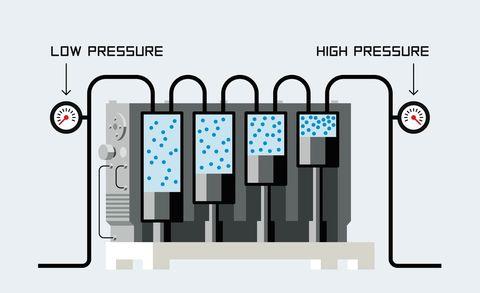 How A Hydrogen Filling Station Works