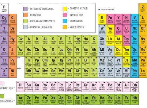The Periodic Table of Hybrids