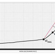 graph of threshold runs