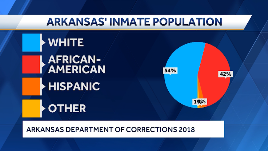 Arkansans discuss mass incarceration in the state