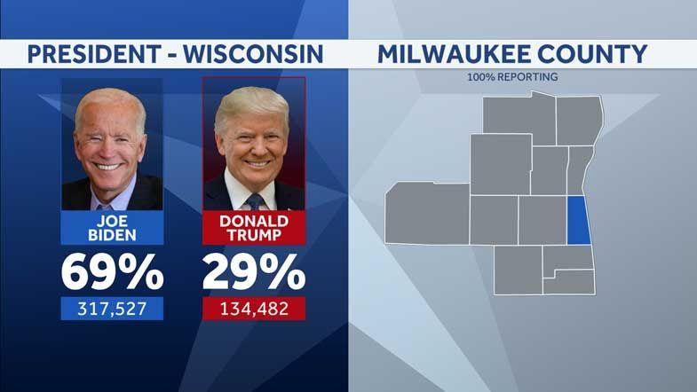 Milwaukee County recount complete; Trump gains 125 votes