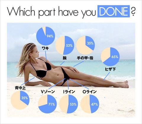 Brassiere, Undergarment, Lingerie, Waist, Swimsuit top, Swimsuit bottom, Bikini, Advertising, Thigh, Knee,