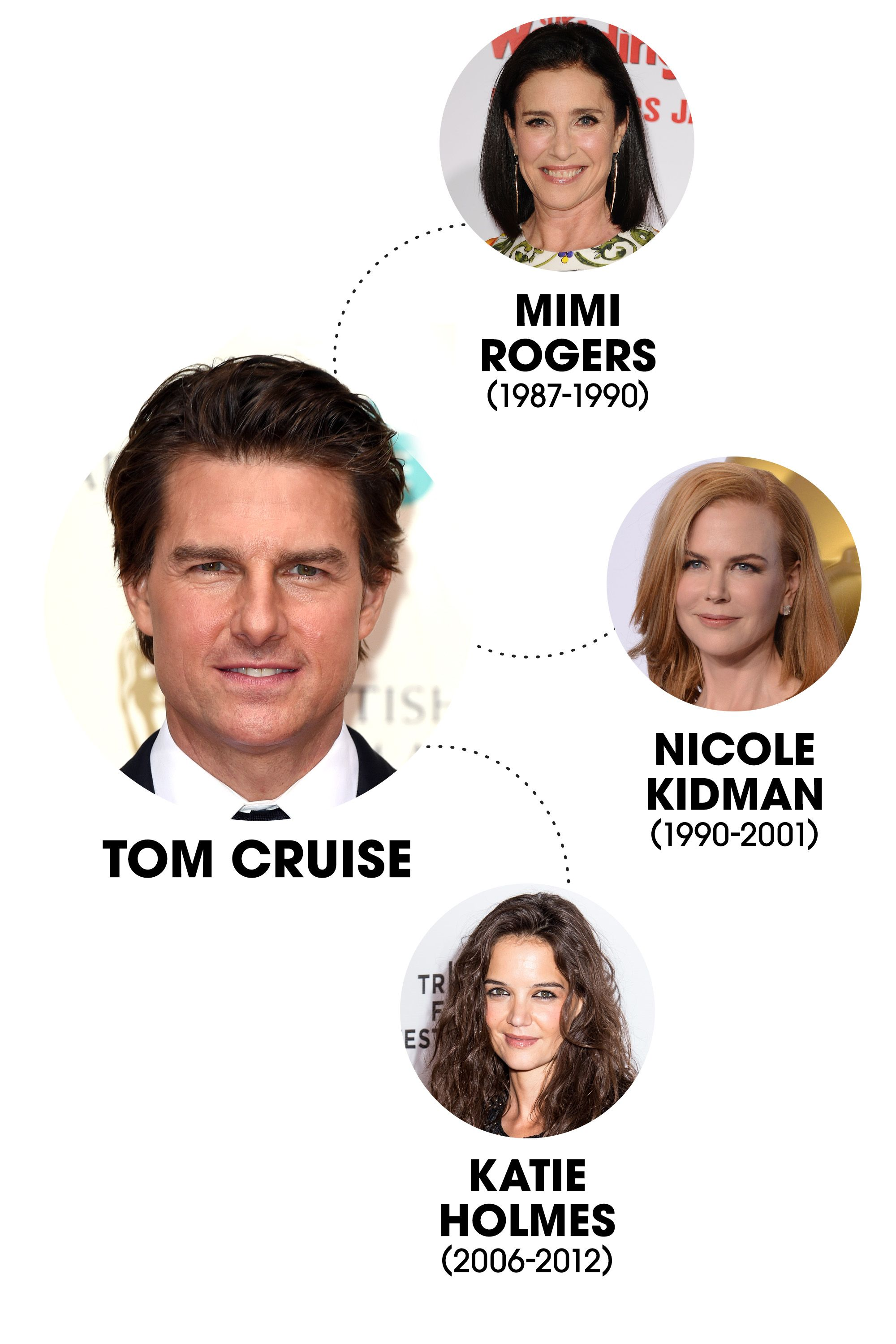 The explosive (and highly scrutinized) end to Cruise's marriage with Katie Holmes is still <em>quite</em> fresh in our minds, but who can forget that he and Nicole Kidman were among Hollywood's elite couples of the '90s? Before that, the actor was briefly married to actress (and fellow Scientologist) Mimi Rogers.