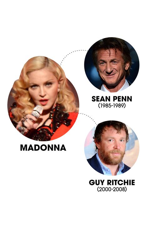 Madge tied the knot with Sean Penn back when both of them were still relatively new to superstardom. Then, more than a decade after they broke it off, the singer married English filmmaker Guy Ritchie.