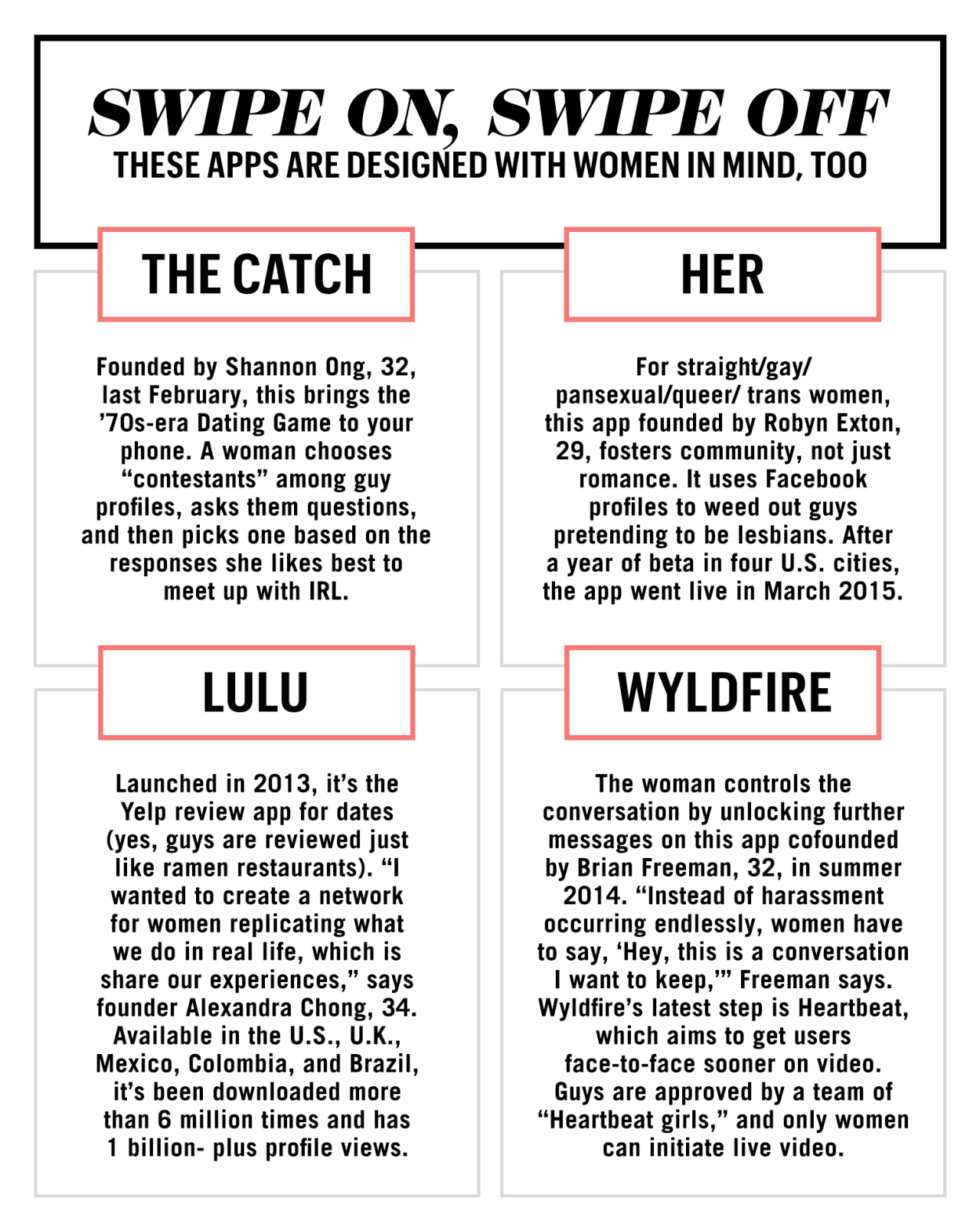 Topp 5 dating apps UK
