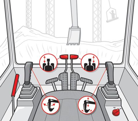 <strong>1. </strong>On the right armrest is the ignition knob. Turn it all the way to the right and hold it to start the engine. Look for a lever with a red tip to the left of the seat. When that's raised, nothing works, so lower it when you're ready.  <strong>2. </strong>The pedals and the levers attached to them control the tracks that move the excavator. Push the left handle/pedal forward to move the left track forward or pull it back to reverse it. Same with the right. Push forward on the outside track's pedal to turn. Use the handles when you need to be precise, like when driving onto a trailer.  <strong>3. </strong>If the excavator were an arm, the right stick controls what would be its biceps, the boom. Pull it toward you and the boom goes up. Push it forward, it goes down. Push the same stick to the left to make the bucket (the hand) curl in. Push it to the right and it will empty its contents.  <strong>4. </strong>The left stick works the forearm of the excavator. Pull the stick toward you and the arm swings toward you. Push it away and the arm moves away. Push this stick left or right to rotate the cab on top of the tracks.