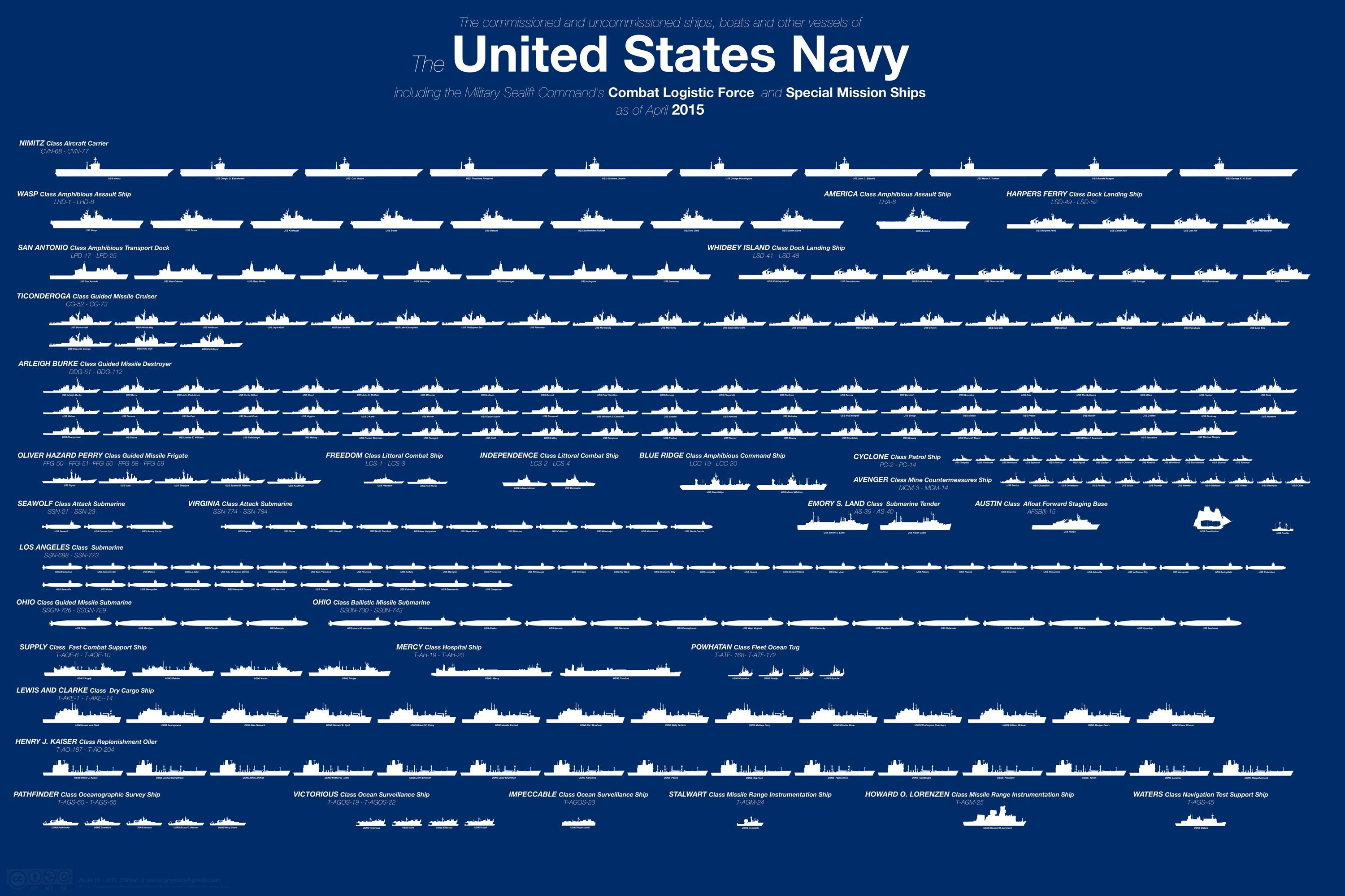 Here's the Entire U S  Navy Fleet in One Chart