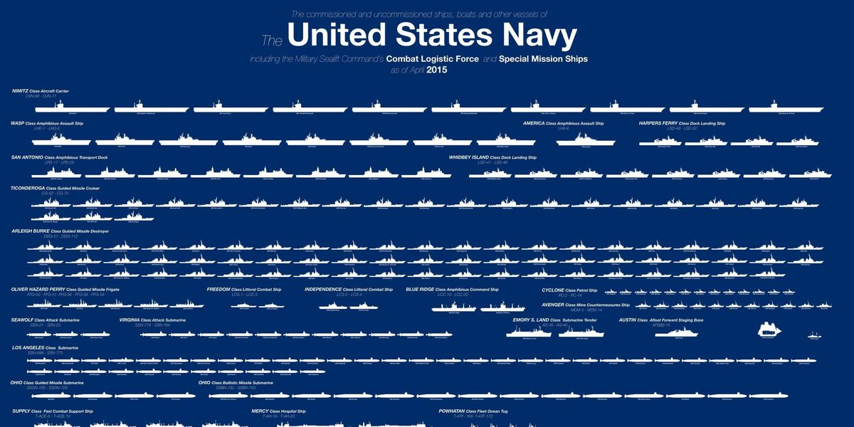 Here's the Entire U.S. Navy Fleet in One Chart