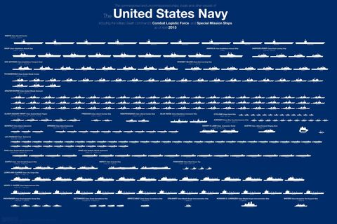 Here\'s the Entire U.S. Navy Fleet in One Chart