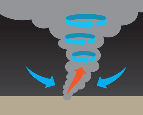 How A Tornado Forms In 4 Steps