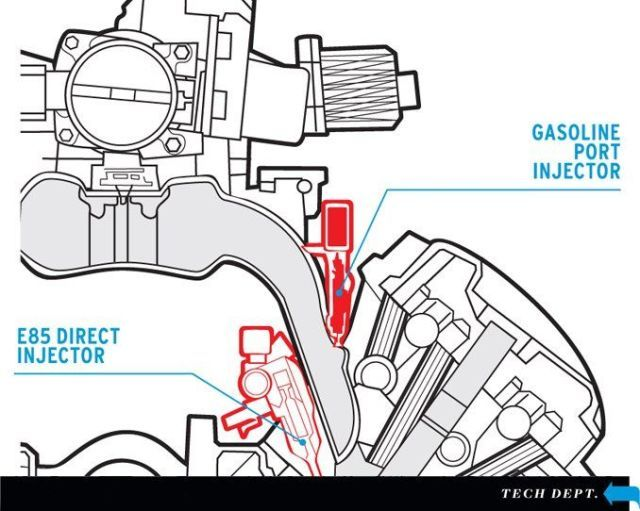 How It Works: Car Engine Ethanol Injection