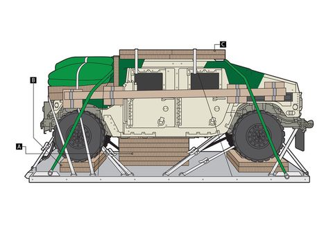 """<p><strong></strong><strong>A) Honeycomb Crunch</strong></p><p>As many as 11 layers of honeycomb are positioned under the vehicle, but this M1151A1 UAH will compress only four layers during a normal landing. A hard impact at 28.5 feet per second (worst-case scenario) should crush five layers while using the entire nine-inch stroke of the HMMWV's suspension to absorb the shock.</p><p><strong>(B) Humm-dinger</strong></p><p>Lumber and sheets of three-inch-thick paper honeycomb, stacked between the axles, the frame, and the airdrop platform, cushion the impact.</p><p><strong>(C) Fort Bending</strong></p><p>While it looks like ordinary cardboard, the honeycomb is designed to rigorous performance specs, crushing when the load on it reaches 6300 pounds per square foot.</p><p><em>This story appears in the September 2015 issue of <a href=""""http://blog.caranddriver.com/dropping-democracy-how-the-army-yanks-a-humvee-out-of-a-plane-and-drives-it-away-750-feet-later/"""">Car and Driver</a>.</em></p>"""