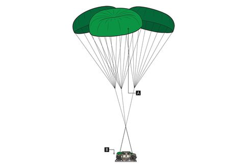<p><strong>(A) Under the Big Tops</strong></p><p>The primary chutes deploy as soon as the HMMWV is clear of the aircraft. Each of the three 100-foot-diameter G-11B parachutes weighs 275 pounds when packed.</p><p><strong>(B) Drop Into the Danger Zone</strong></p><p>A single HMMWV requires a drop zone measuring 600 yards by 1000 yards. Each additional vehicle requires an additional 400 yards to allow for safe spacing of the trucks' landing sites.</p><p><strong>Turtle-Back Touchdown</strong></p><p>Landing speed depends on a wide array of factors, ranging from load mass to air density at ground level. With a drop zone at sea level, an M1151A1 UAH, the Army's newest HMMWV, typically lands with a speed of 24 to 25 feet per second.</p>