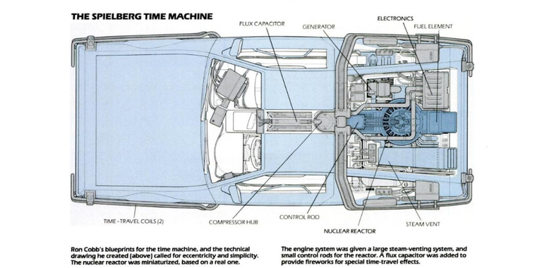Here Are the Schematics For Back to the Future\'s DeLorean Time Machine