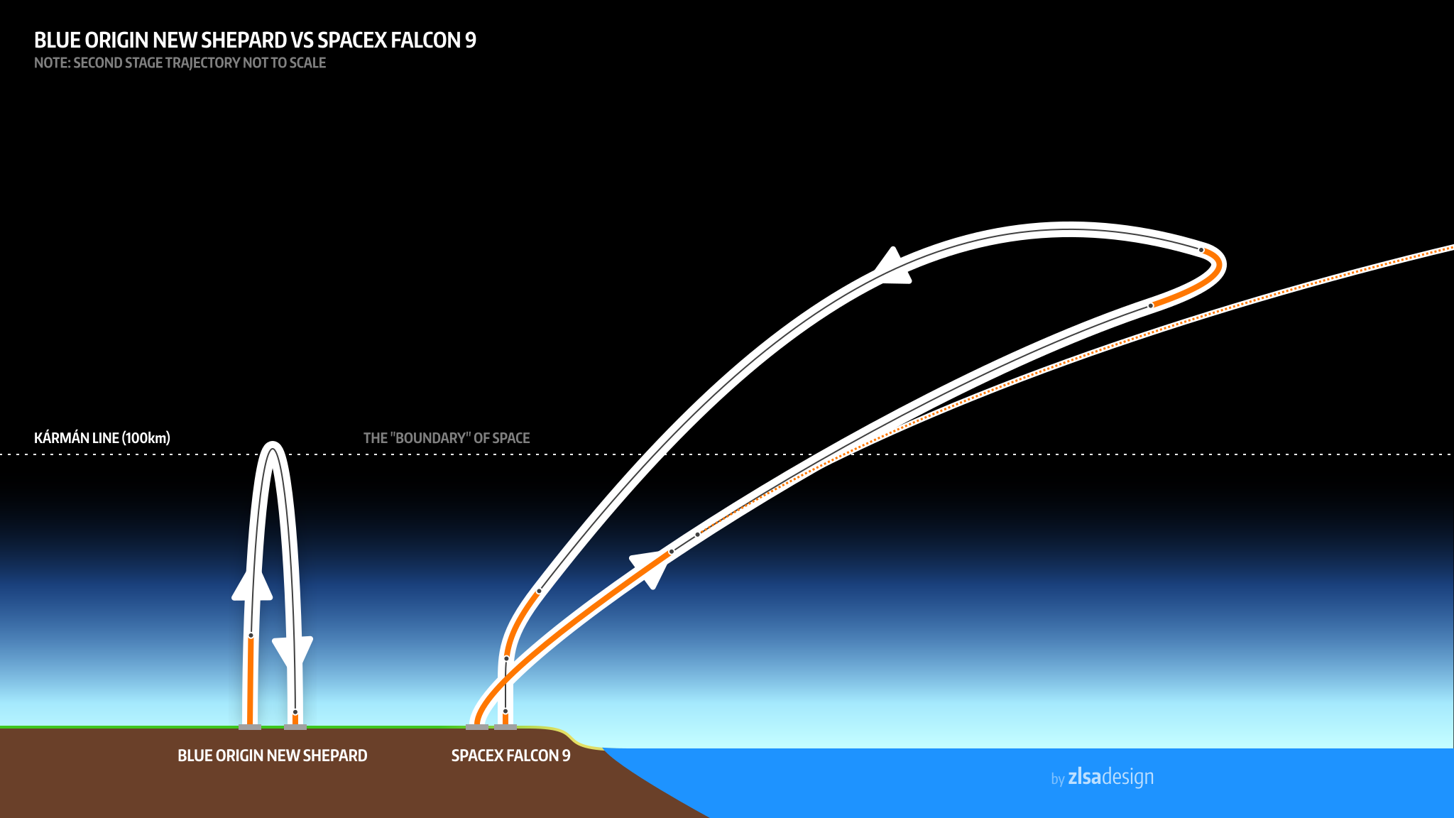 Two Quick Illustrations To See How Badly Spacex Beat Blue Origin