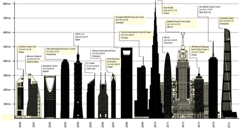 More Skyscrapers Were Built in 2015 Than Any Other Year