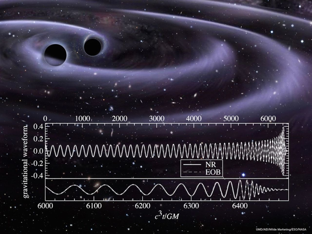 Einstein's Gravitational Waves Have Been Turned Into Gorgeous Music