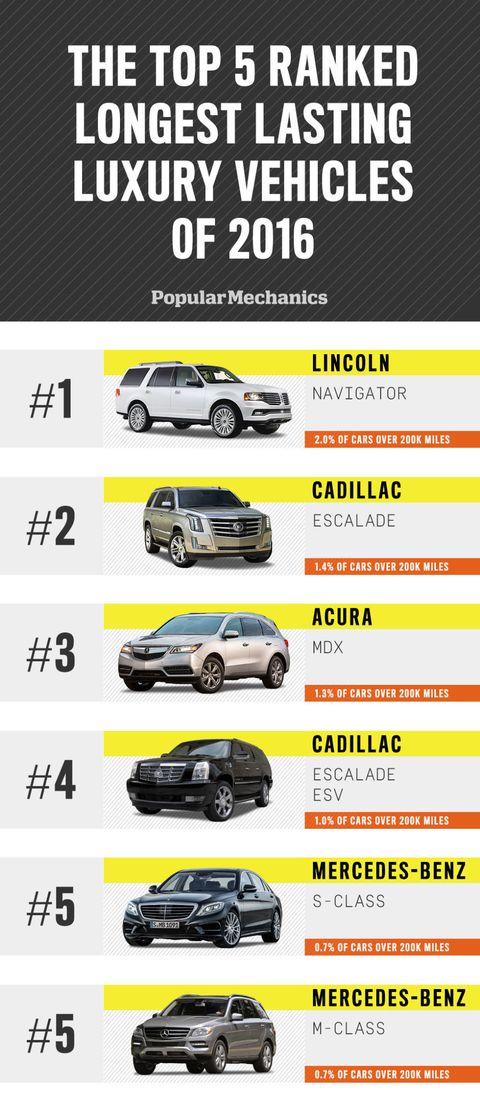 Longest Lasting Luxury Vehicles Image