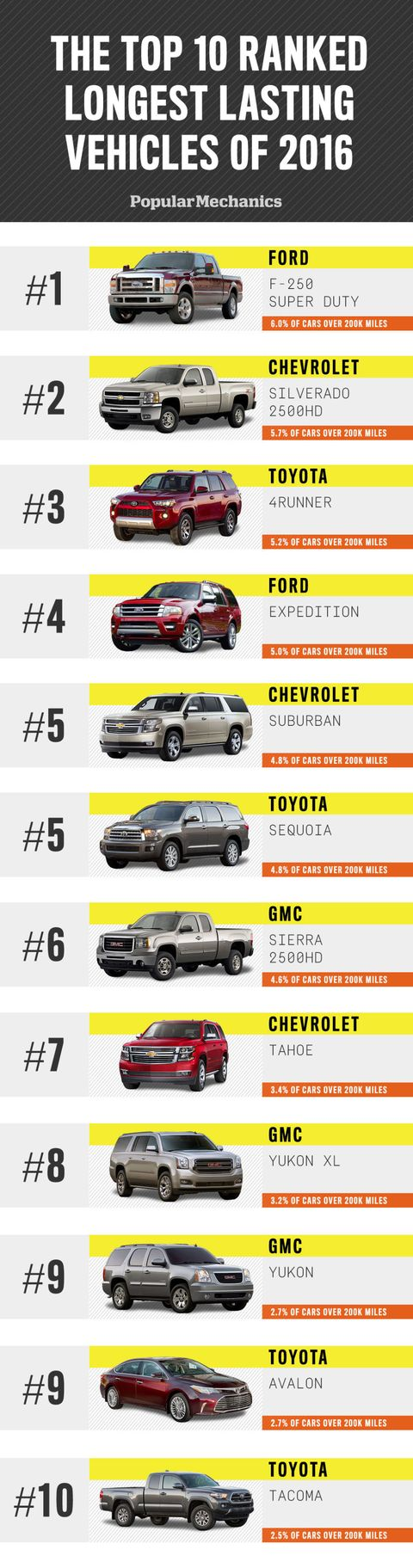 The Top Vehicles That Make It Over 200 000 Miles What Cars Last