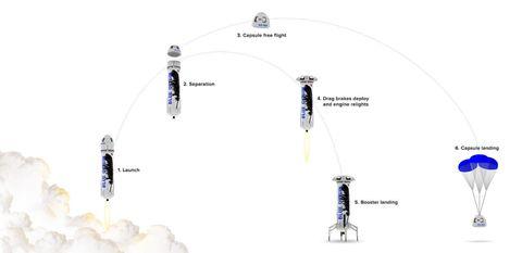 Blue, Line, Aerospace engineering, Aircraft, Engineering, Flight,