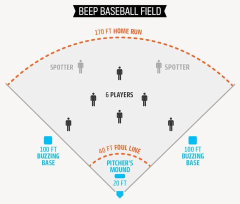 Sound And Fury Inside The Low Tech Ballpark Of Beep Baseball