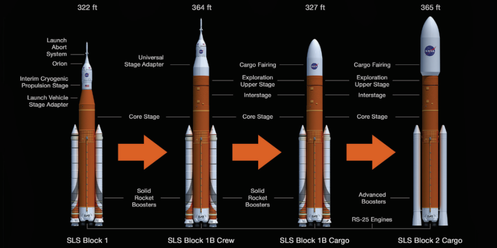 All You Need To Know Nasa S Mammoth Sls Rocket In Less