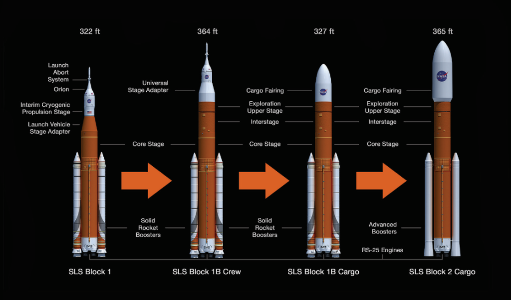 All You Need to Know NASA's Mammoth SLS Rocket in Less Than 3 Minutes