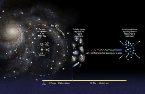 The Universe expanding