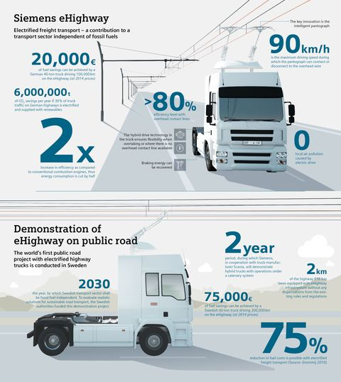 Sweden S Quot Electric Highway Quot Turns Trucks Into Trains