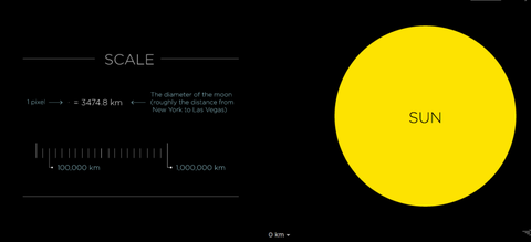 This To-Scale Map of The Solar System Will Make You Appreciate The ...