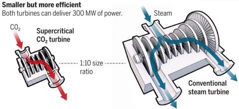 Could Power Plant Turbines Slash Emissions by Running on CO2 Instead