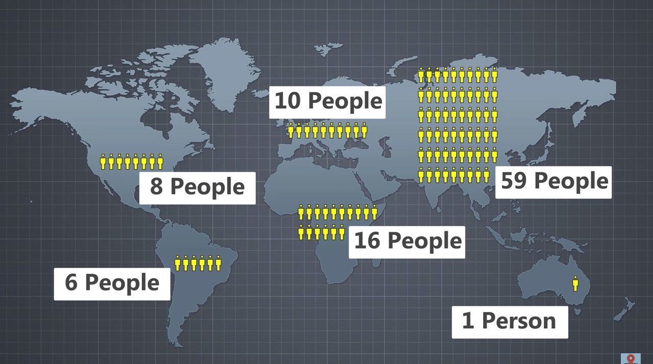 What Would the World Look Like if There Were Only 100 People?