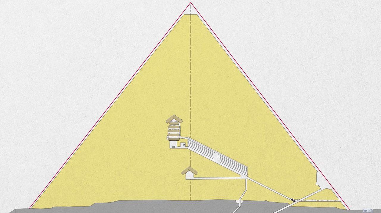 How Were The Pyramids Actually Made?