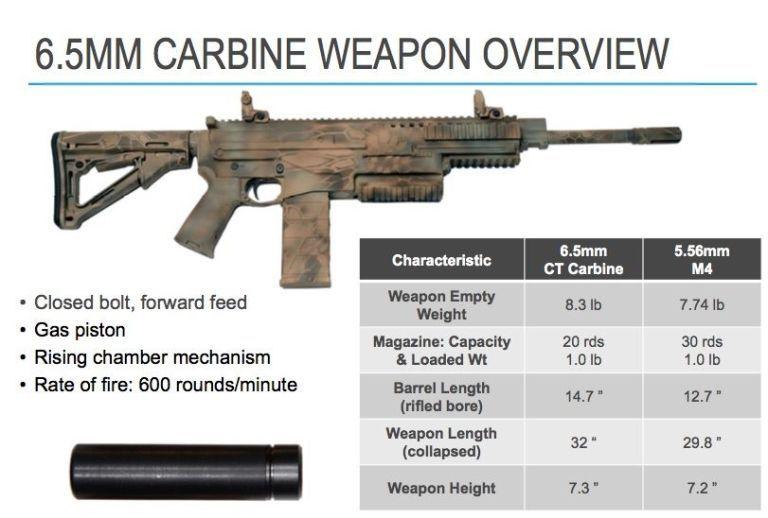 Cómo Colt perdió su gran contrato para vender los rifles del  EE. UU ;Colt se seguira llamando Colt? La empresa checa Ceska Zbrojovka adquiere el fabricante estadounidense de armas pequeñas 'Colt' Gallery-1500583048-65mmcarbine