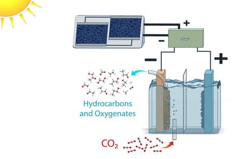 Scientists Turn CO2 Into Ethanol With the Power of the Sun