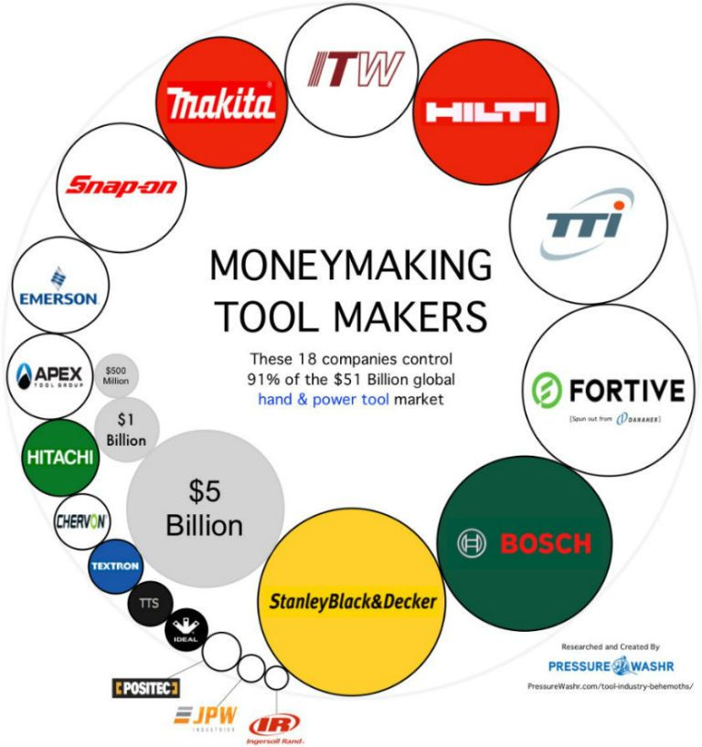 gallery-1506375696-tool-companies-share-of-global-market-infographic Bosch vs Makita: Which Demolition Hammer Is Best?