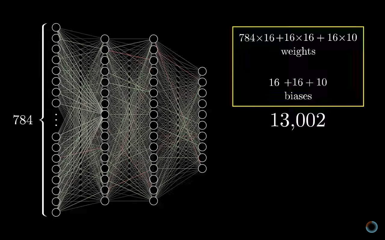 A Nitty-Gritty Explanation of How Neural Networks Really Work