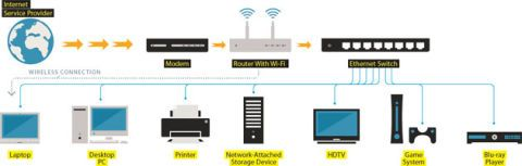 how to ditch wi fi for a high speed, ethernet wired homethink of wired ethernet and wi fi as complementary technologies portable devices such as laptops and smartphones can tap into the wireless system,