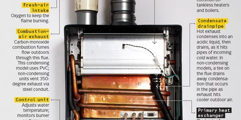 Tankless Water Heater Buyer's Guide – How to Buy a Tankless