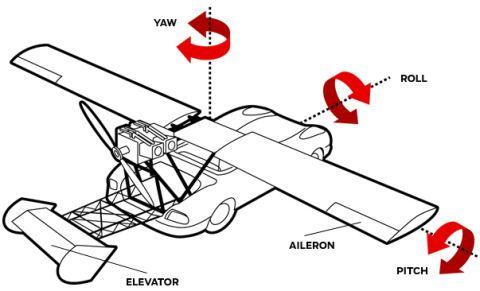 Jesse James Builds A Flying Car On 'Monster Garage'