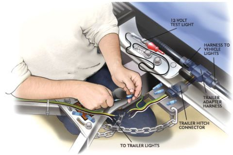 wiring your trailer hitch rh popularmechanics com  how to test trailer wiring harness on truck