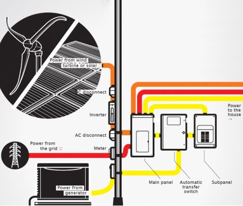 how a circuit breaker works electric panel box information rh popularmechanics com dc fuse box for 2000 endeavor rv dc fuse box for 2000 endeavor rv